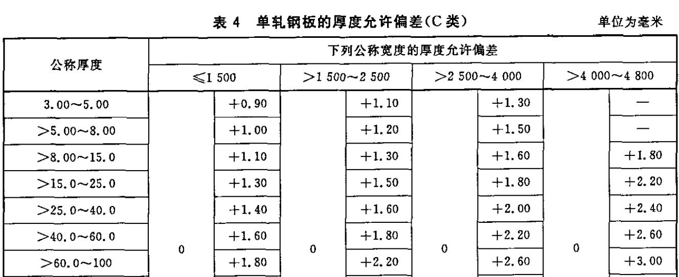 单轧钢板厚度允许偏差_C.png